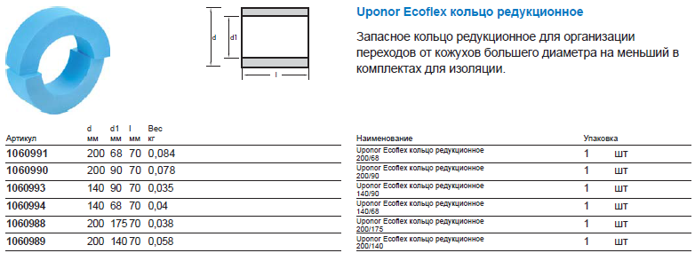 Uponor Ecoflex Supra Plus комплект редукционный