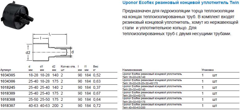 Uponor Ecoflex резиновый концевой уплотнитель Twin