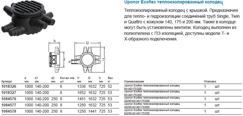 Uponor Ecoflex теплоизолированный колодец