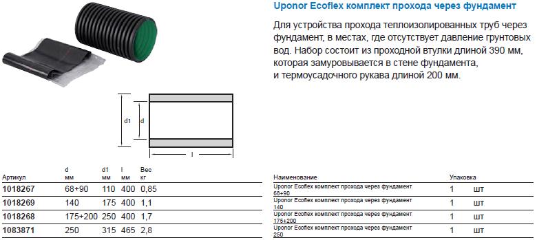 Uponor Ecoflex комплект прохода через фундамент