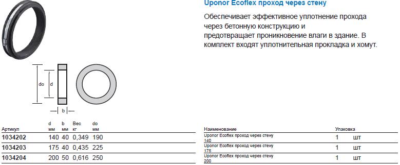 Uponor Ecoflex комплект прохода через фундамент кольцо
